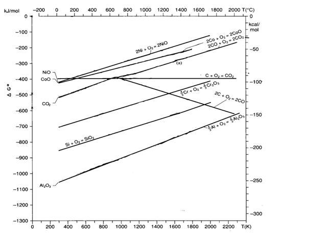 Metalurgi termodinamika reduksi bijih besi gambar 1 diagram ellingham untuk kestabilan sio2 al2o3 cr2o3 nio dan coo rosenqvist1983 ccuart Gallery
