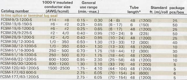 FCSM use chart