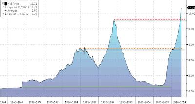 Evolución de la morosidad en España en los últimos 40 años