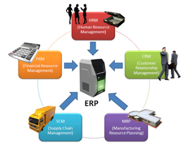 Software ERP Indonesia, software erp, open source erp software, software erp gratis, free erp software, program akuntansi