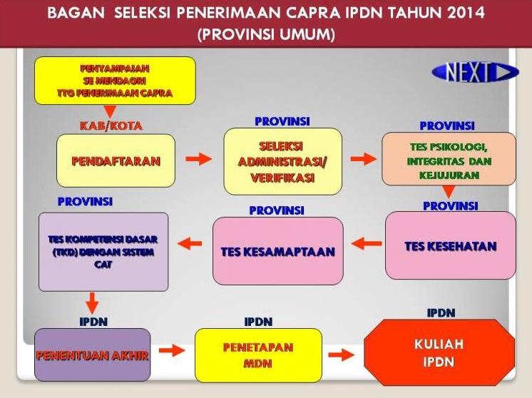 prosedur pendaftaran