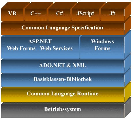 The fourth generation of the .NET Framework platform