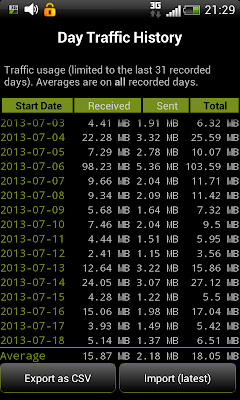 3G Watchdog: Showing day-wise data usage
