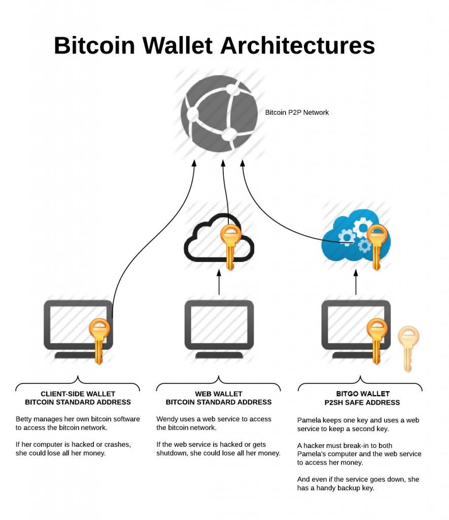 Carteiras bitcoin o que so hard fcil tipos de assinaturas ccuart Gallery