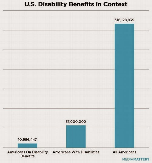 10,996,447 Americans on Disability Benefits, 57,000,000 Americans with Disabilities, 316,128,839 All Americans