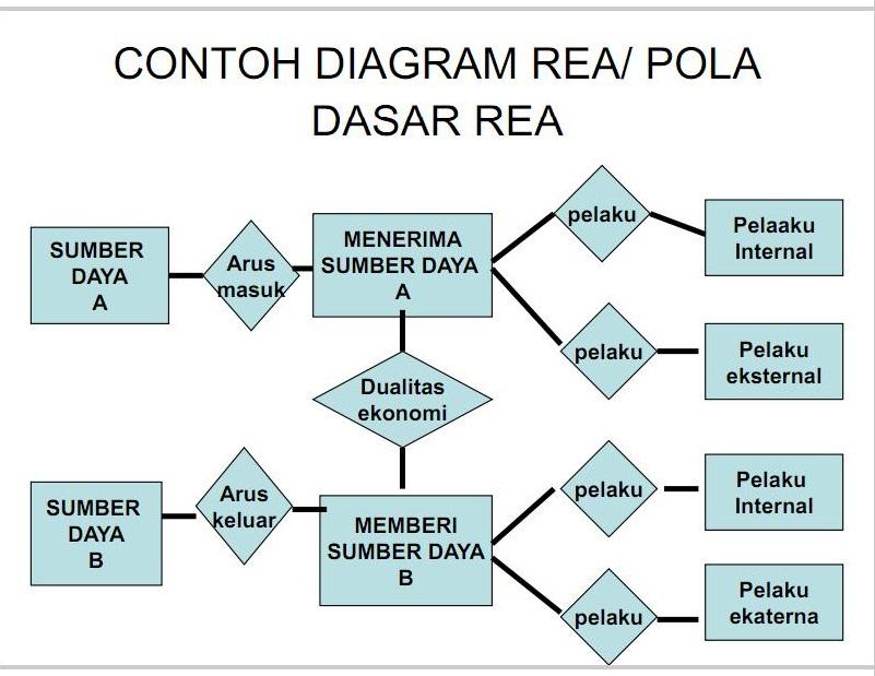 Pembuatan model data desain database program membangun diagram rea untuk satu siklus ccuart Image collections