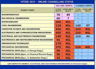 viteee 2012 results predictions