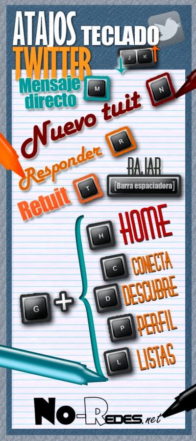 Infografía de Atajos Twitter by No-Redes