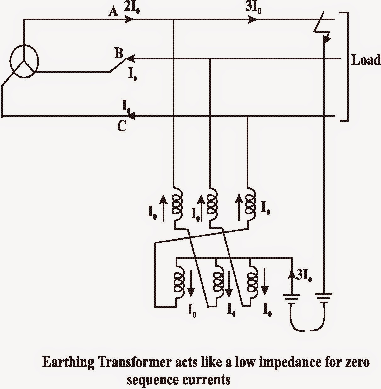 Earthing And Bonding Electrical Saftey Techniques Neutral Grounding Transformer Wiring Diagram The Earth Fault Current Flowing In Faulted Line Divides Itself Into Three Equal Parts Through Each Phase Winding Of
