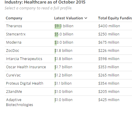 """healthcare start ups with over billion dollar valuations"""