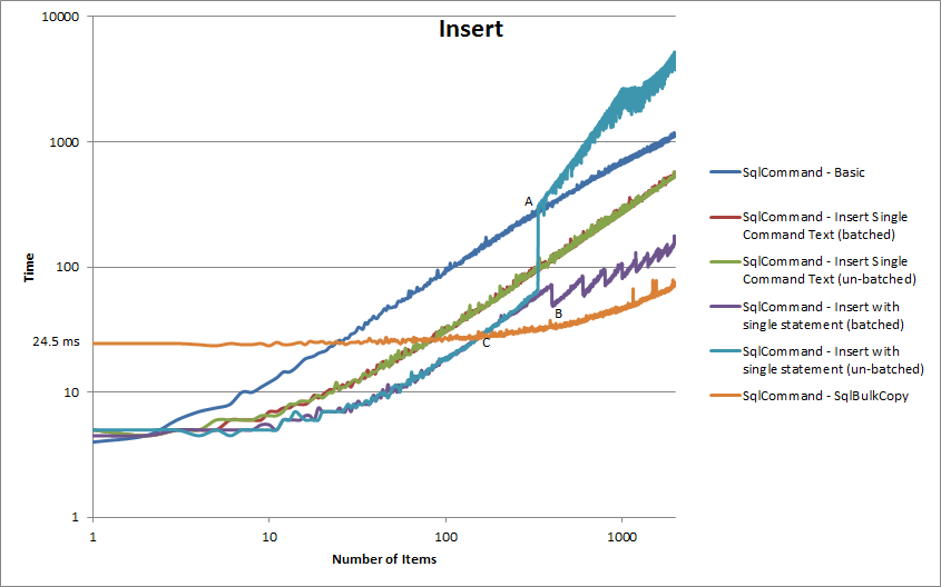 Sql insert performance comparison