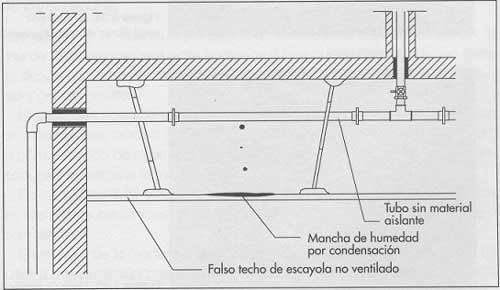 Condensaciones en un falso techo por canalización sin calorifugar