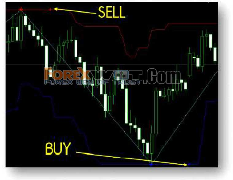 Super channel forex indicator