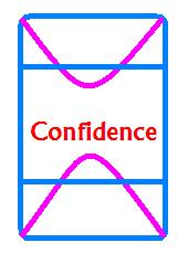 What is self confidence pdf