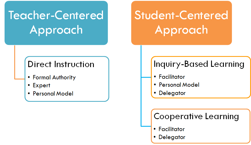 Learner Centered Approaches in Medical Education