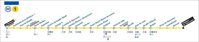 Mapa línea 1 del metro de Paris