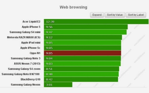 Pur avendo un display da ben 6 pollici full hd Oppo N1 garantisce più che buone autonomia anche sulla navigazione web