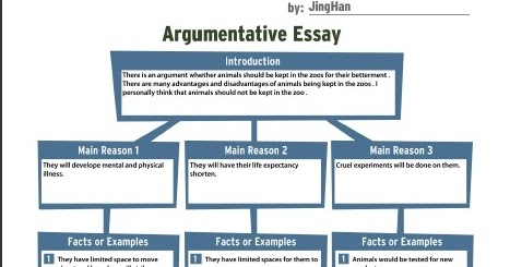 argumentative essay and example