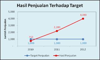 grafik line excel 2007