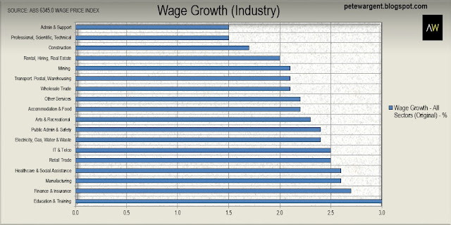 Wage growth (industry)
