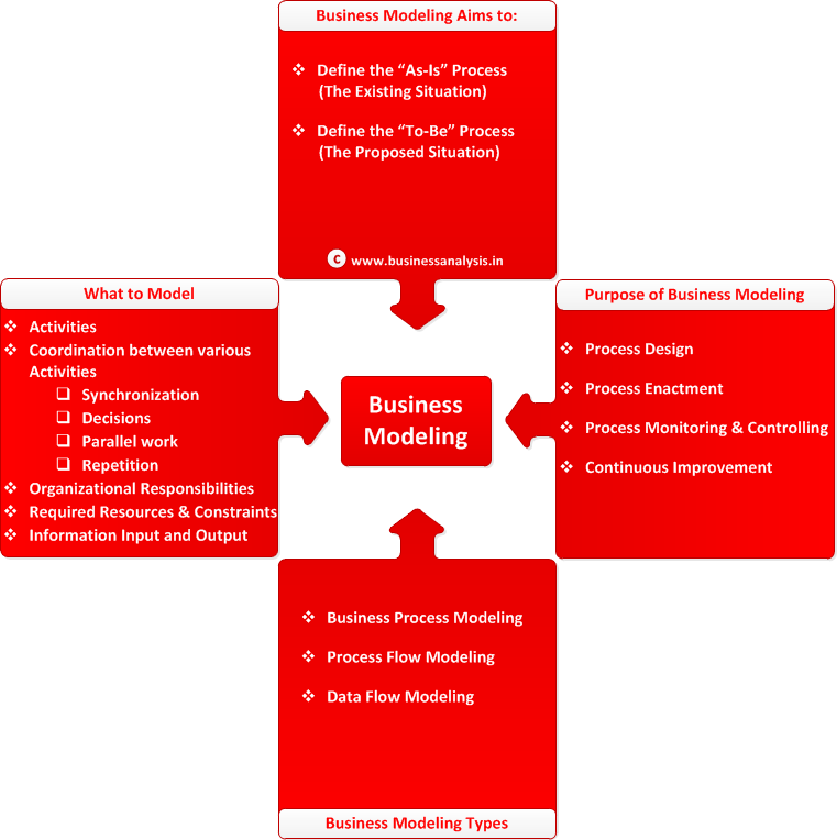 an analysis of the business models the internal organisation of a business Organisational culture analysis model assistant mihaela simona mărăcine, phd student constantin brâncoveanu university of piteşti, faculty of management marketing in economic affairs piteşti.
