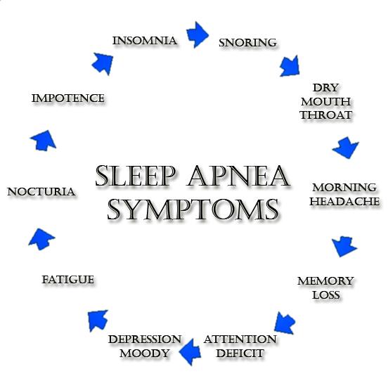 what is the cost of a sleep apnea machine