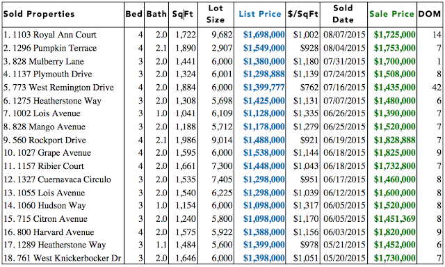 Sunnyvale CA Real Estate: Sunnyvale Recent Home Sales Aug 2015