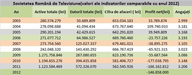 TVR-indicatori de activitate între anii 2003-2012