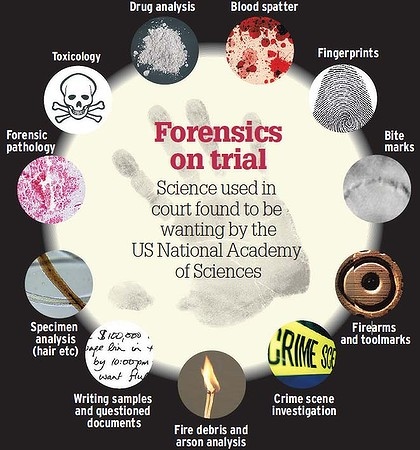 Forensic Science different kinds of colleges