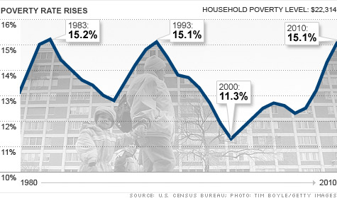 Us Poverty Rate Chart