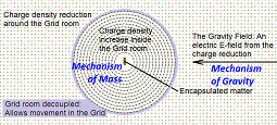 The Mechanism of Mass & Gravity