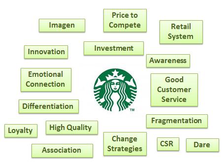 starbucks key stakeholders Doi: 107763/ipedr 2012 v54 33 an analysis on the market segmentation of starbucks and city café ho peng-cheng+ design.