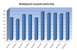 macierz wydajności zespołu scrumowego/velocity zespolu