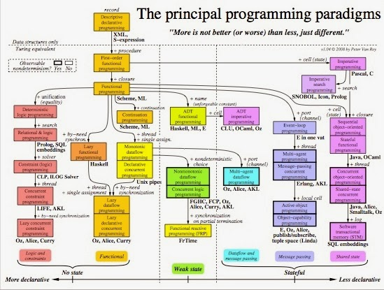 a history of the computers computer science and programming Computer science: computer science here subdivided into software engineering, programming languages throughout the history of computers.