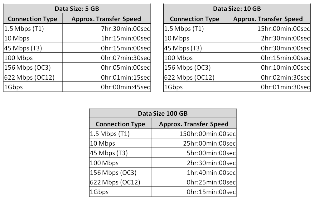 Data transfer speeds for 5, 10 and 100 GBs of data