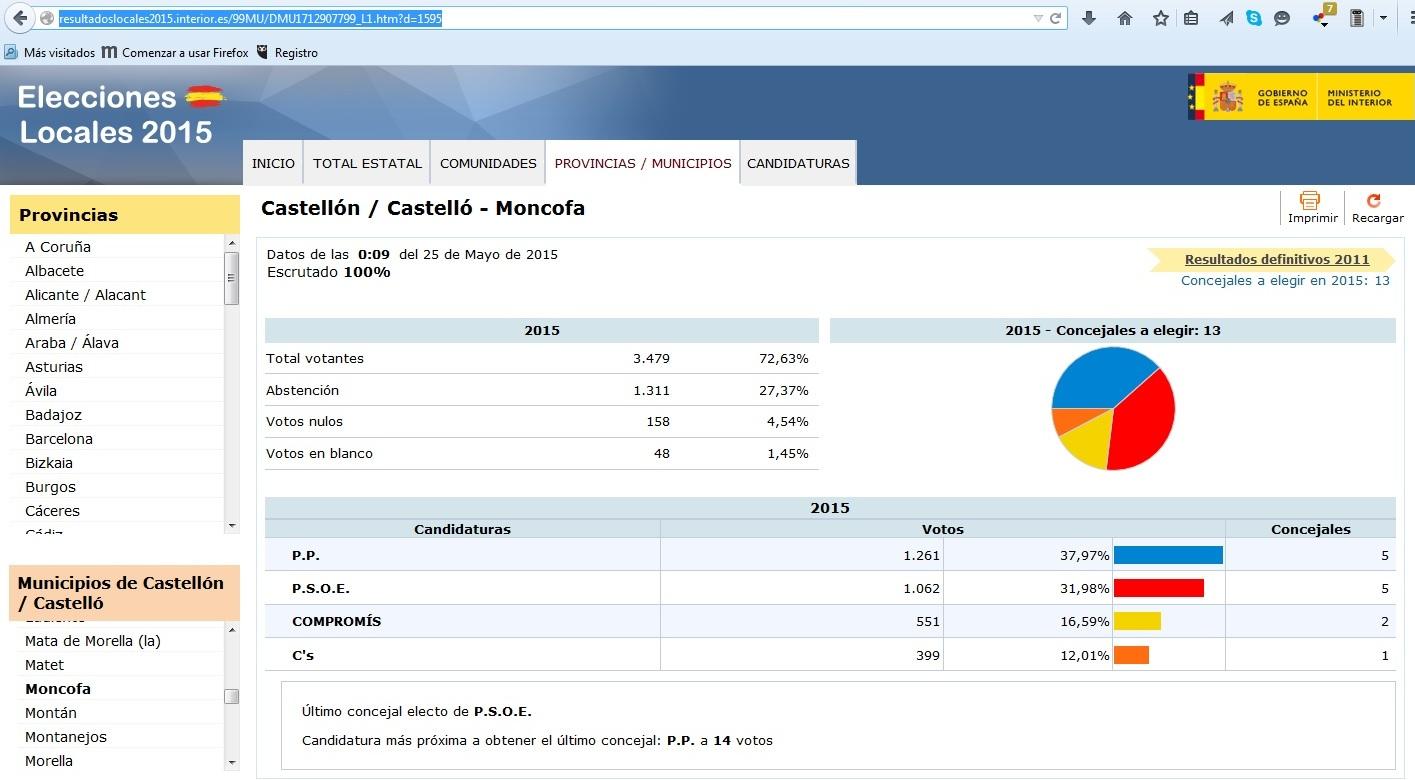 Moncofa y sus tradiciones resultados elecciones for Resultados elecciones ministerio del interior
