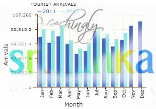 Sri Lanka welcomes 950,000th tourist