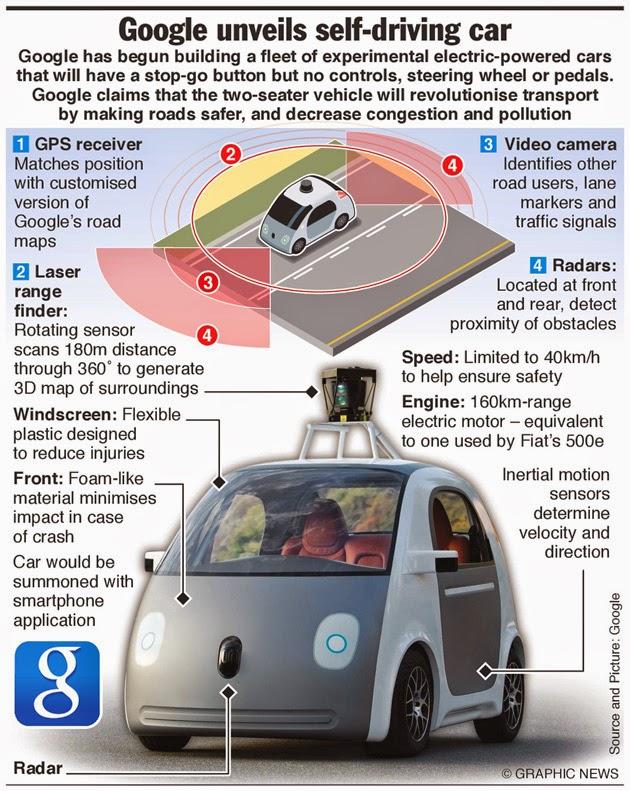 voiture du futur: voiture autonome : où on est-on ?