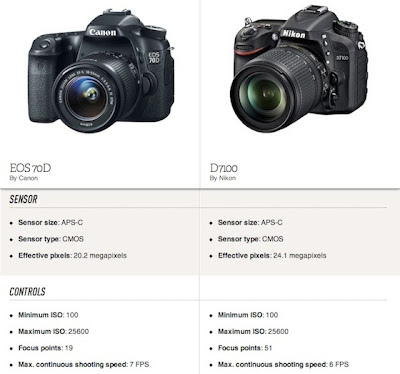 Canon EOS70D vs Nikon D7100, new Canon EOS 70D, new Nikon DSLR camera, Nikon D7100