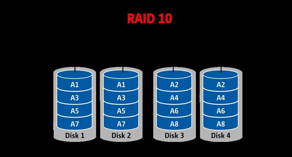 Raid 1 0 O Raid 10