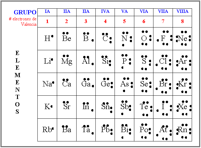 EL FÍSICO LOCO: Estructuras de Lewis