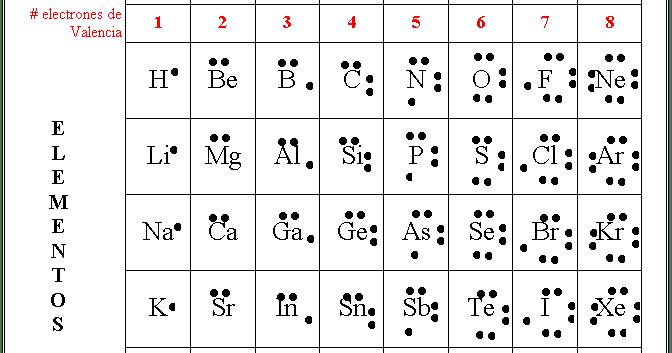 El fsico loco estructuras de lewis urtaz Choice Image