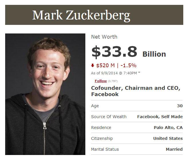 Profil Pengusaha Sukses Mark Zuckerberg