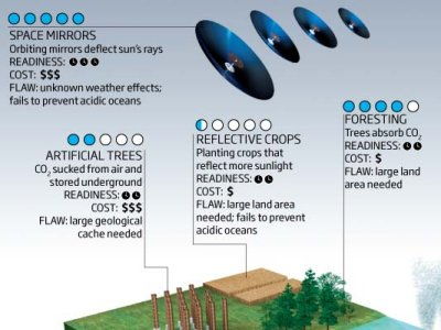 "A few ""geoengineering"" possibilities."