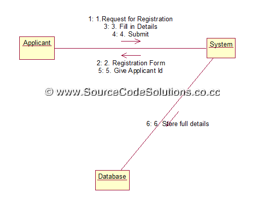 uml diagrams for passport automation system   cs   case tools    check status