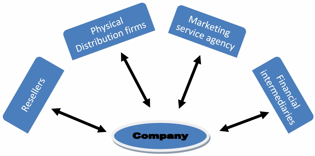 the role of capital market intermediaries A market intermediary is an entity that plays the role of a middleman in a transaction between the seller of a product or service and the purchaser of that product or service.
