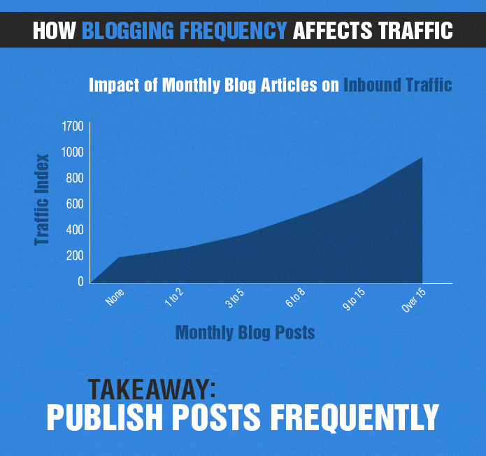 Infographic: How to Increase Your Blog Traffic in 3 Easy Ways