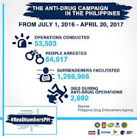 Pres. Duterte's War on Drugs