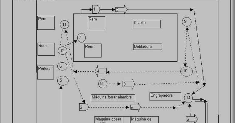 procesos productivos utt 2012  diagrama de recorrido