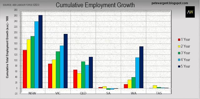 Cumulative employment growth
